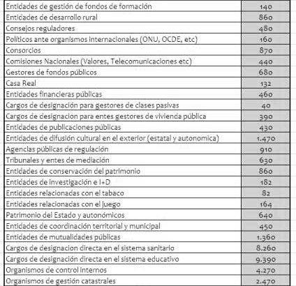¿Cuantos políticos hay en España? 445.000