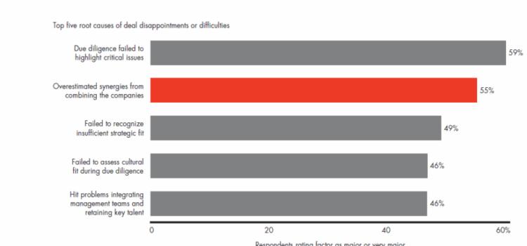Por qué algunas compañías obtienen mayores sinergias por fusiones y adquisiciones