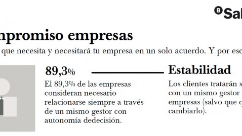 Un compromiso sólido. Sabadell empresas