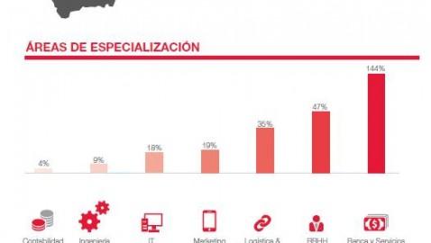 La publicación de ofertas de empleo sube un 10%
