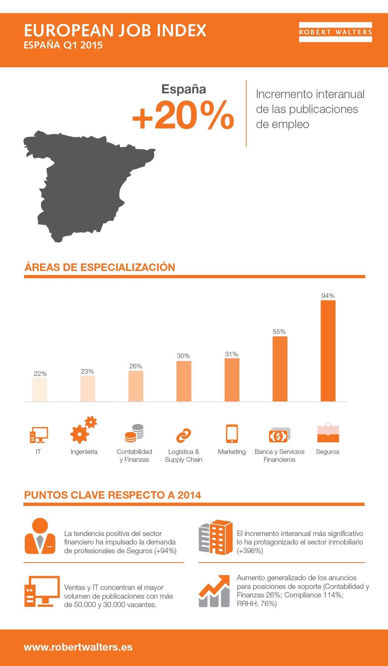 RW EJI Spain infographic Q1 2015