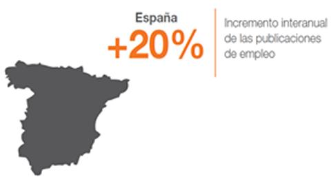 España registra el mayor incremento interanual de oferta de empleo de Europa  durante el primer trimestre del año