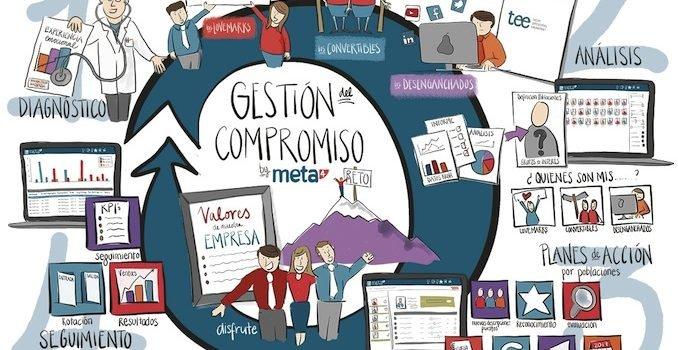 """meta4 y tatum presentan el informe """"el barómetro del compromiso en España"""""""