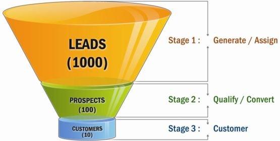 8 conceptos rápidos e imprescindibles de Internet Marketing