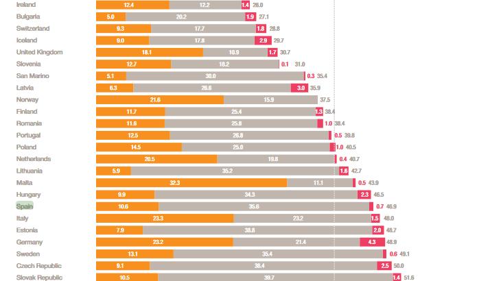 ¿Cuantos impuestos se pagan en España?