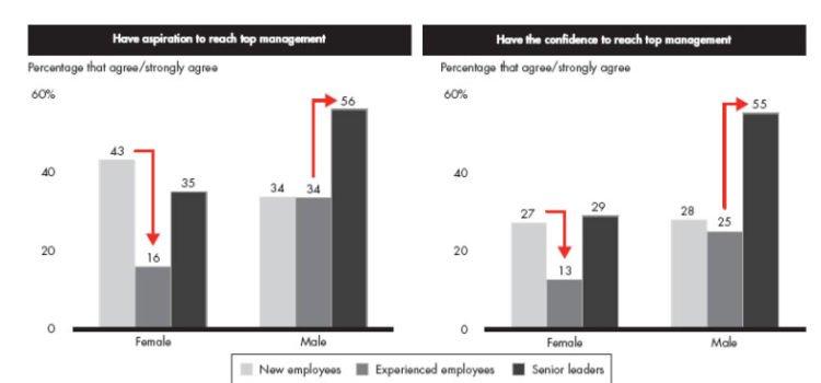 Everyday moments of truth, un estudio de Bain sobre el compromiso entre hombres y mujeres en la empresa