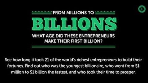 ¿Cuándo ganaron su primer millón de dólares estos 21 emprendedores?