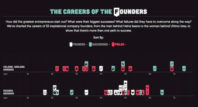 Los éxitos y fracasos de decenas de emprendedores ordenados cronológicamente