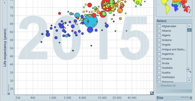 Un gráfico interactivo para estudiar la riqueza y salud de las naciones